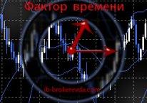Внутридневной трейдинг.  Фактор  времени – еще одна переменная на рынке форекс.