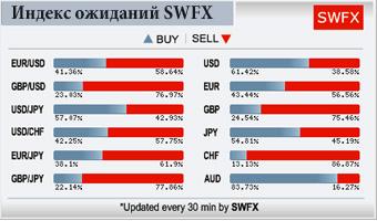 Индекс ожиданий SWFX
