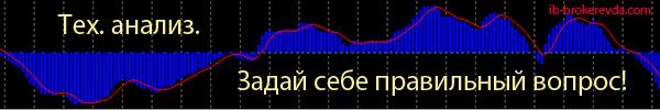 Технический анализ валютных пар.