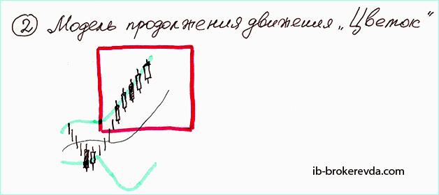Модель Боллинджера Цветок