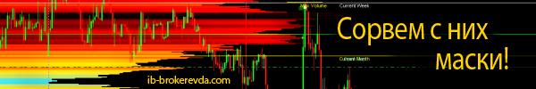 Индикатор профиля рынка